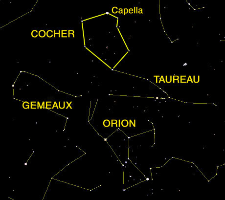 les constellations du ciel